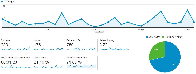 Bobbycarkaufen Besucherzahlen April 2016