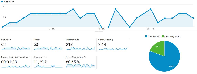 3in1jacke Besucherzahlen Februar 2017
