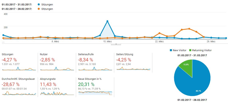 Mr. Investment Besucherzahlen März 2017
