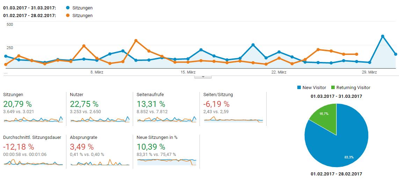 Milchtropfen Besucherzahlen März 2017