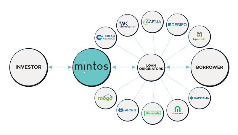 Wie funktioniert Mintos